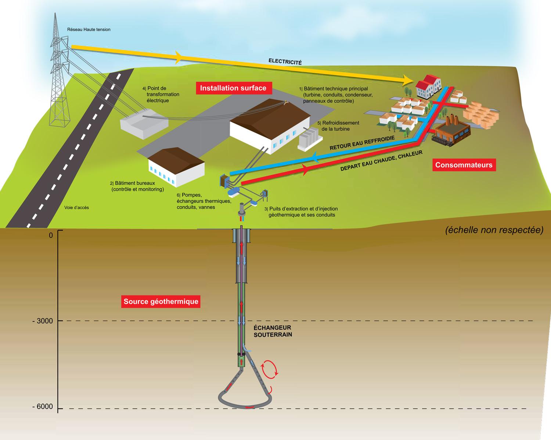 Nergie g othermique la d marche fonroche - Principe de fonctionnement de la geothermie ...