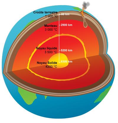 G othermie fonctionnement fonroche - Principe de fonctionnement de la geothermie ...